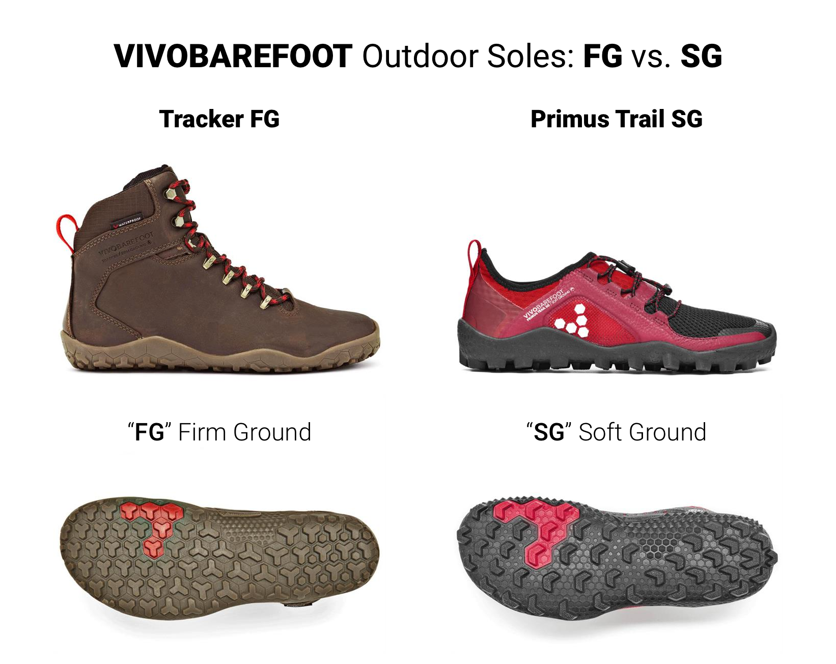 """You can see how the lugs are fewer, taller, and larger on the """"soft ground"""" compared to the """"firm ground."""" This makes a pretty significant difference in how these shoes feel. FG also goes a long way to making the Tracker's just fine for everyday wear."""